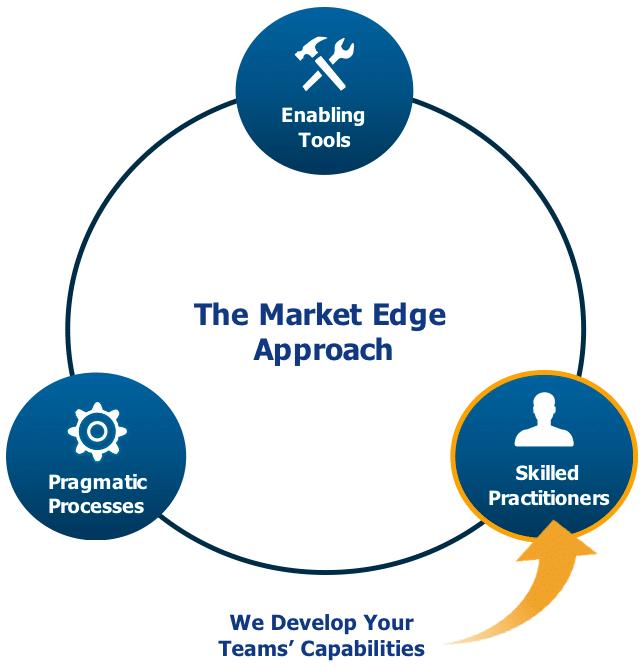Market Edge Approach - Market Edge