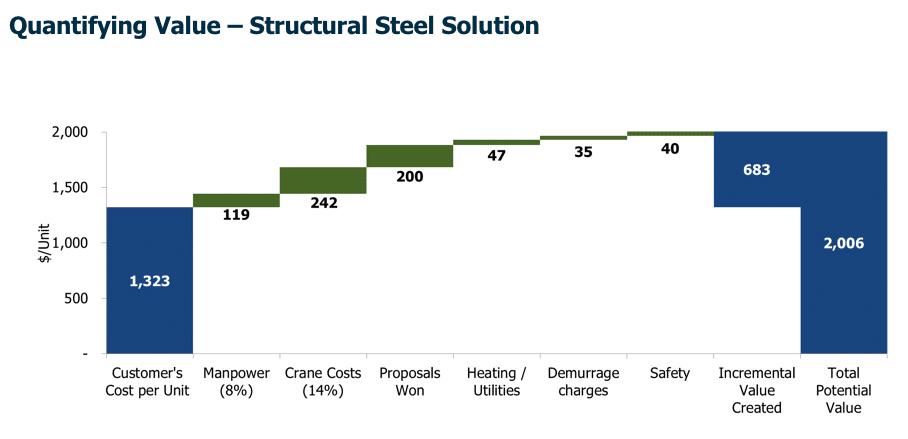 Value Bridge - Value Pricing and Profitability