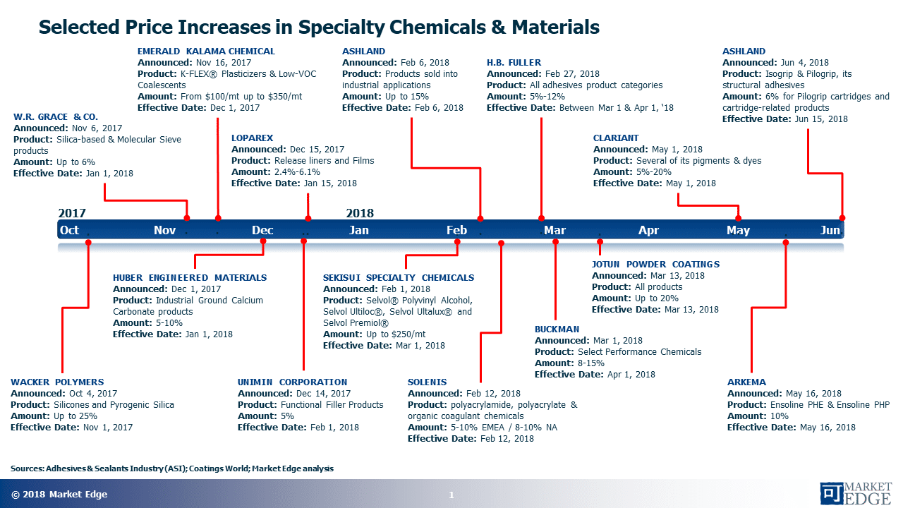Price Increases in Specialty Chemicals and Materials PHOTO.pptx - The strengthening global economy is driving the pace of price increases in the specialty chemicals and materials sector (eg. Timeline)