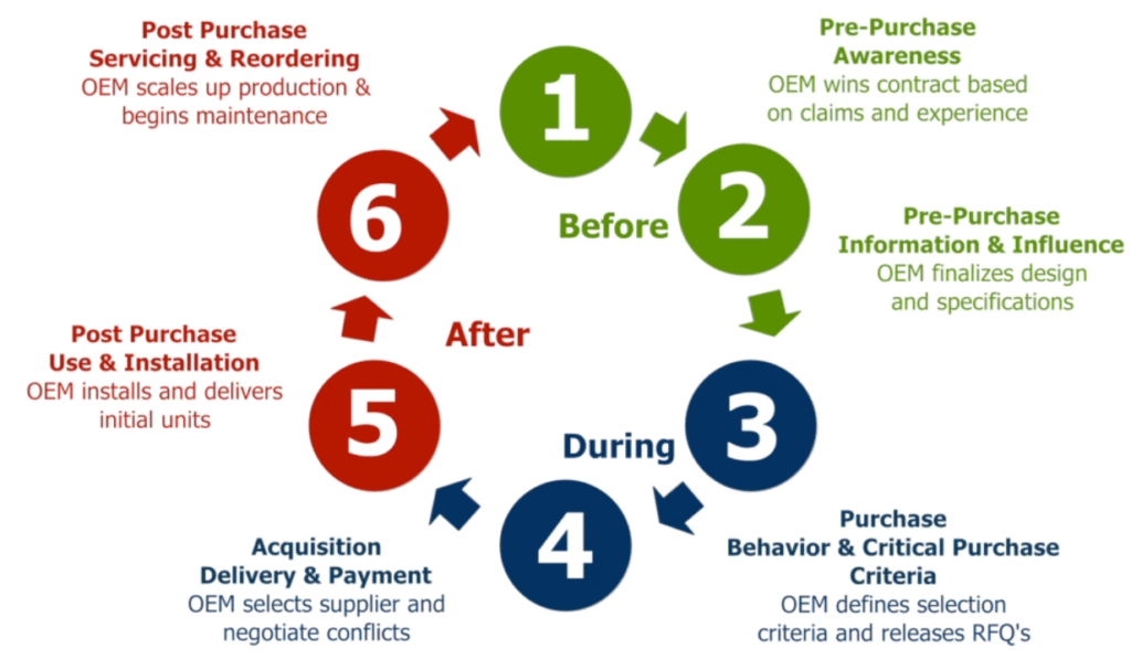 Customer Activity Cycle