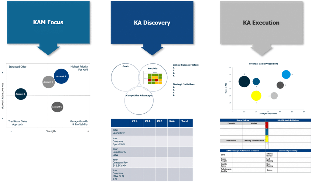 KAM Overview 1024x600 - Market Edge Academy
