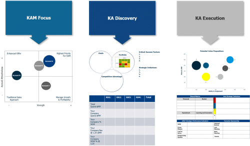 KAM Overview e1541185439484 - Key Account Management (KAM) - 2 Days