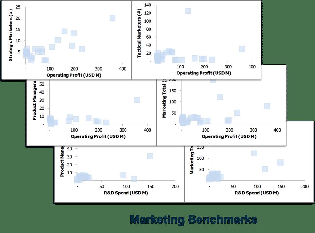 Marketing Benchmarks 1024x760 - Market Edge Advisor October 2018
