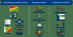SMP2 300x154 - Strategic Marketing Program - 3 Days
