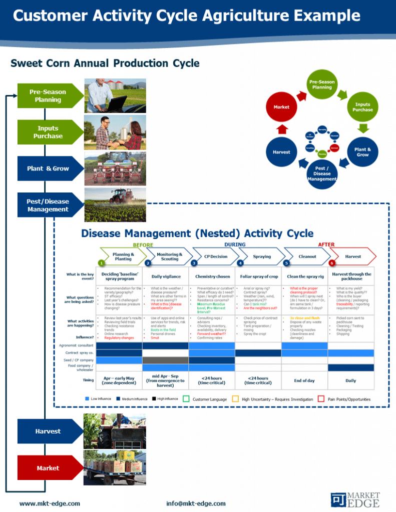 Nested Customer Activity Cycle Ag